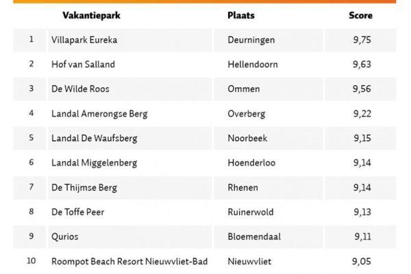 De tien beste vakantieparken van Nederland volgens Zoover